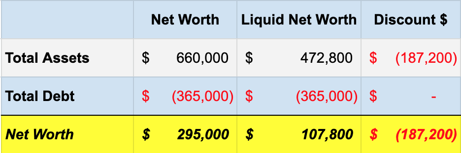 calculate liquid net worth