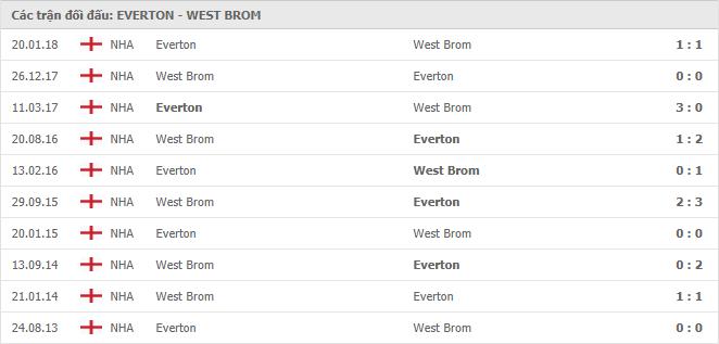 Lịch sử đối đầu Everton vs West Bromwich trong 10 trận gần nhất