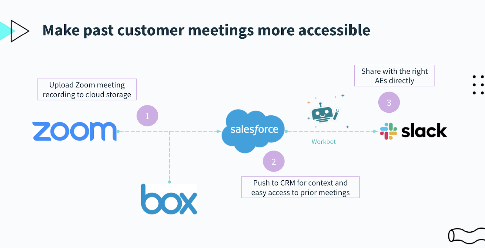 A flow chart that highlights each step of recording and distributing customer meetings.
