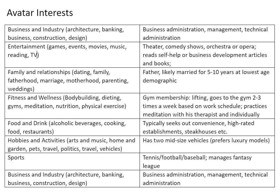 Luxury buyer persona interests in daily life by category in chart format