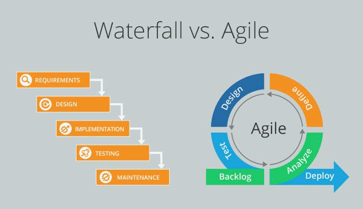 agile testing methodology