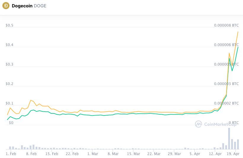 gráfico de preço da dogecoin DOGE