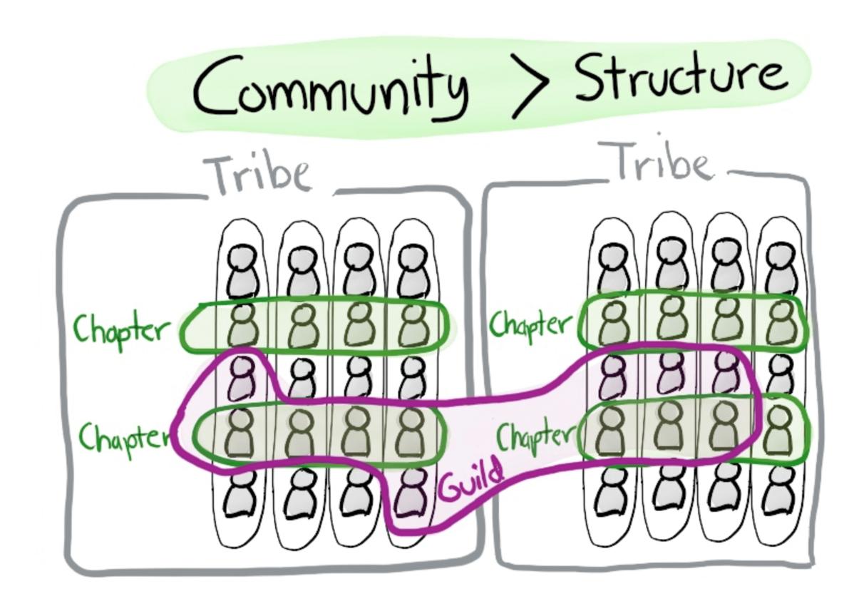 Community ist wichtiger als Strukturen. Tribes, Chapters, Squads und Guilds sind die Eckpfeiler im Spotify Model.