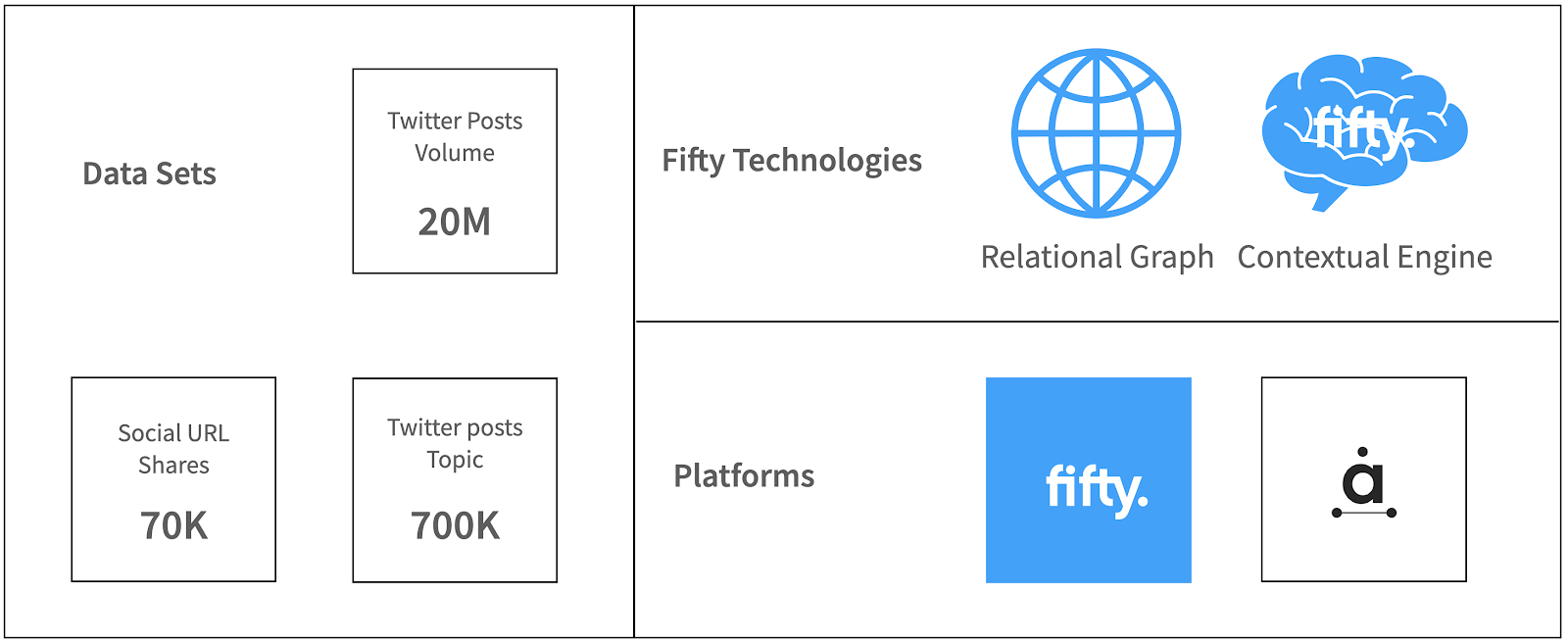 Data and platforms used by Fifty Technology to uncover complex audience insights.