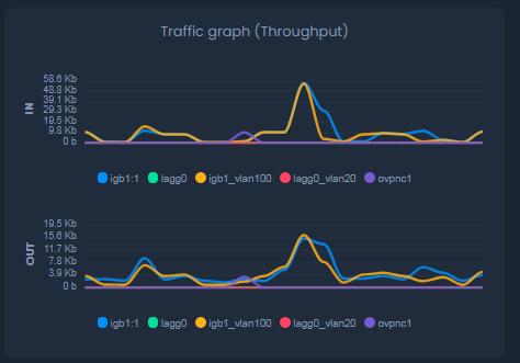 Traffic Throughput Graph