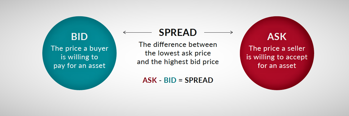 Bid and Ask Forex Education