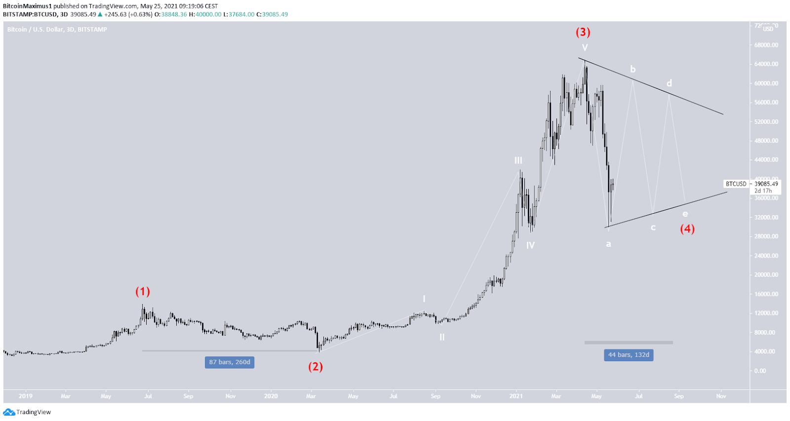 Bitcoin Preis Kurs Wellenanalyse 25.05.2021