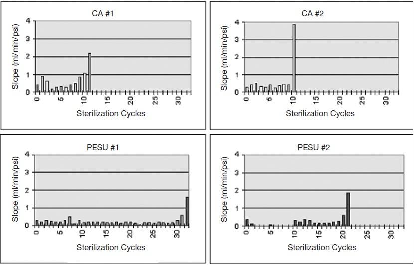multiple steaming cycles.jpg