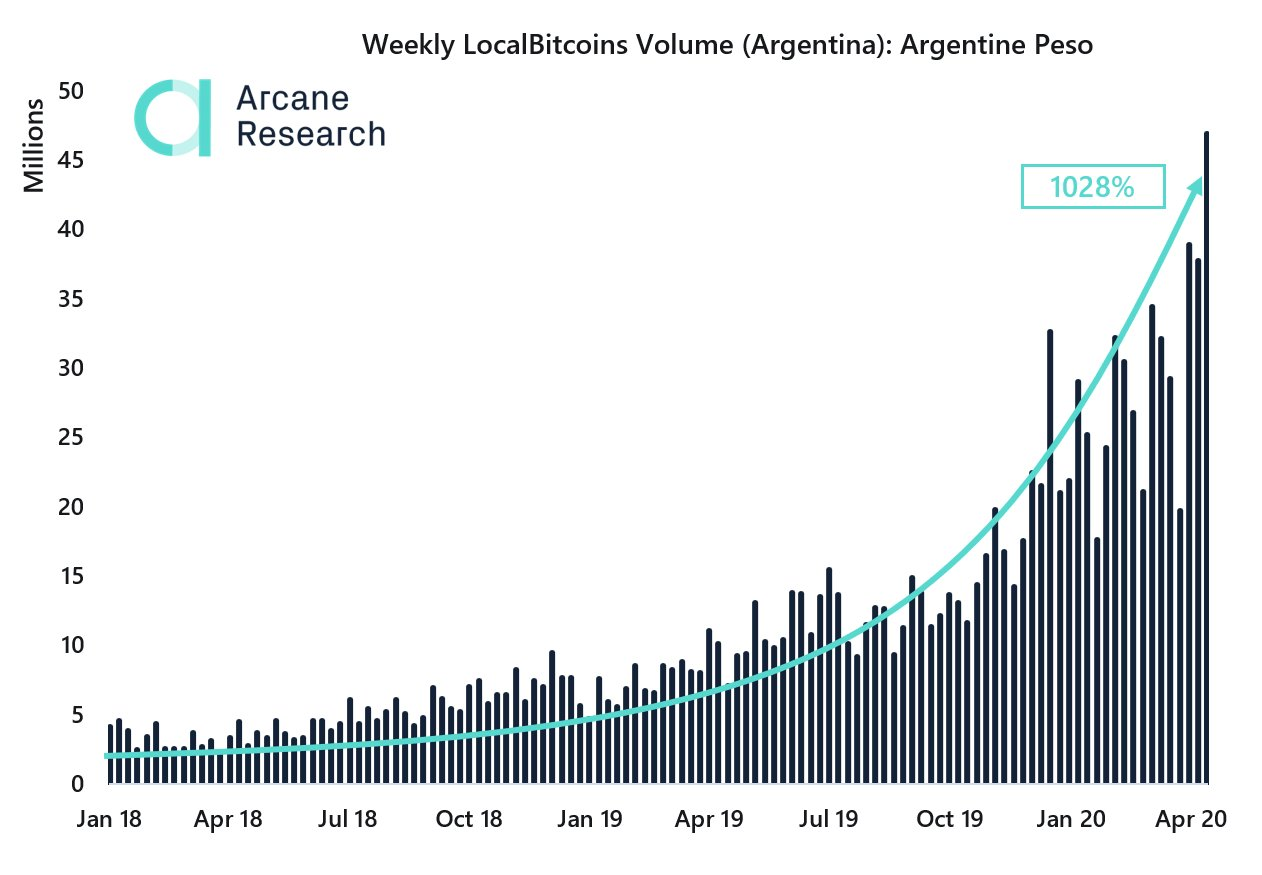 Volume semanal de bitcoins na Argentina