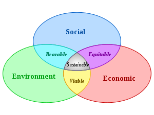 the three key factors of sustainable development