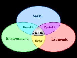 the three key factors of sustainable development