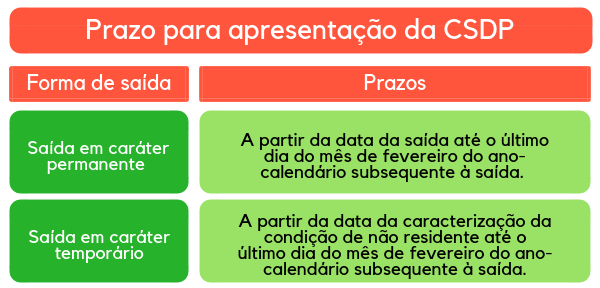 prazo para apresentação da comunicação de Saída Definitiva do brasil
