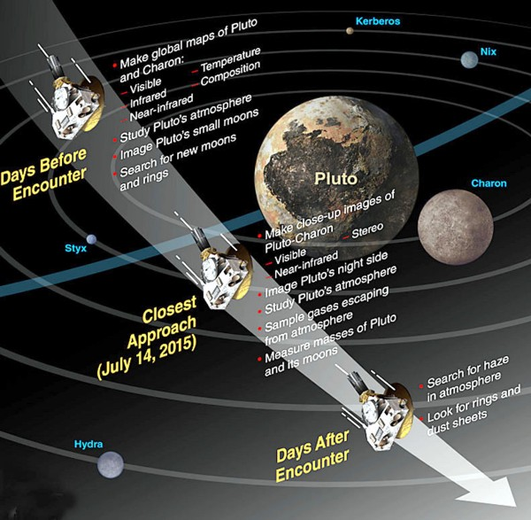 Kerberos Moon Of Plluto: As New Horizons Reaches Pluto, Arguments Will Be Settled