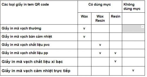 giấy in tem qr code