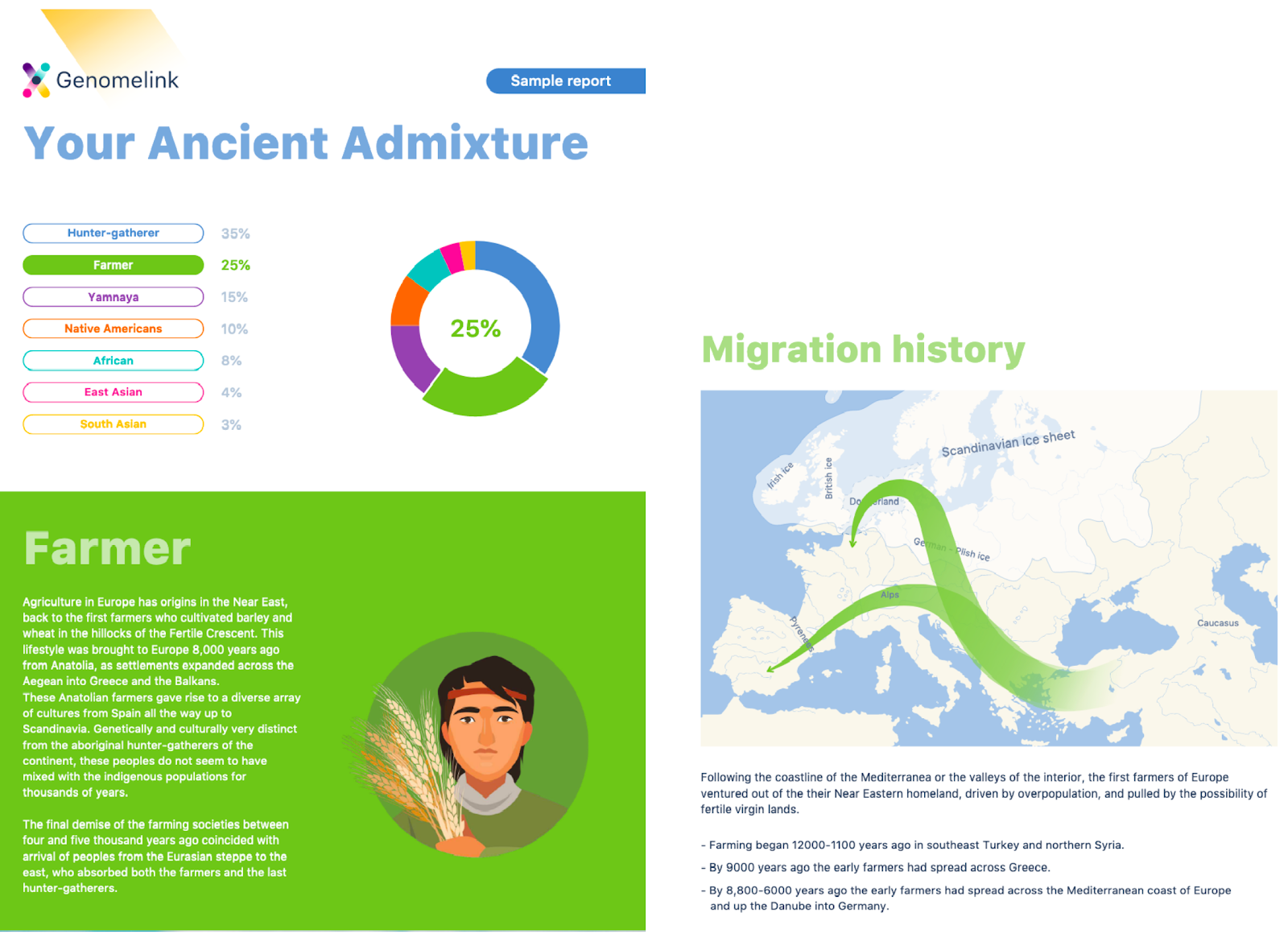 Genomelink Ancient Admixture ، بما في ذلك تاريخ الهجرة