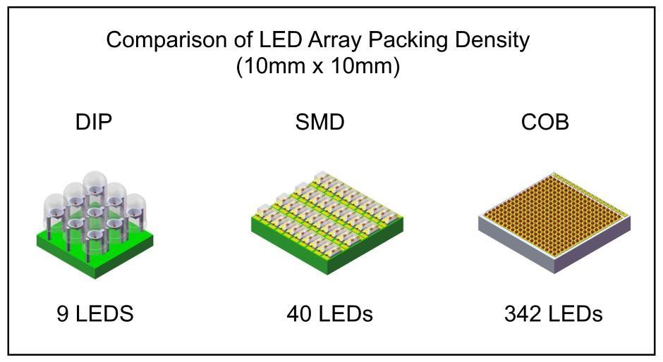 So sánh mật độ quang của các loại đèn LED