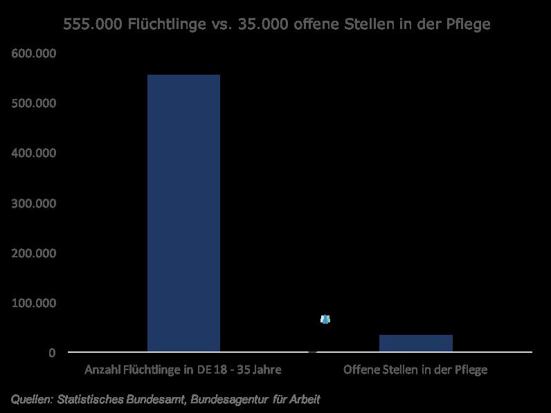 555.000 Flüchtlinge im Alter von 18 - 35 stehen den derzeit 35.000 offenen Stellen in der Pflege gegenüber