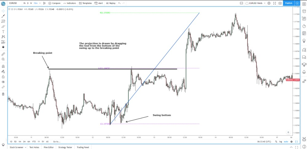 Forex trading strategies 2020