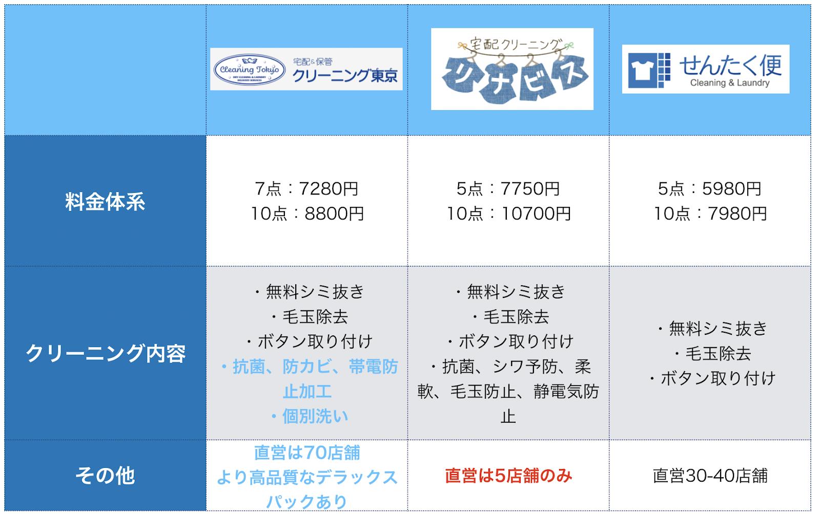 クリーニング東京は同価格帯大手のリナビス ・せんたく便と比べてもおすすめ