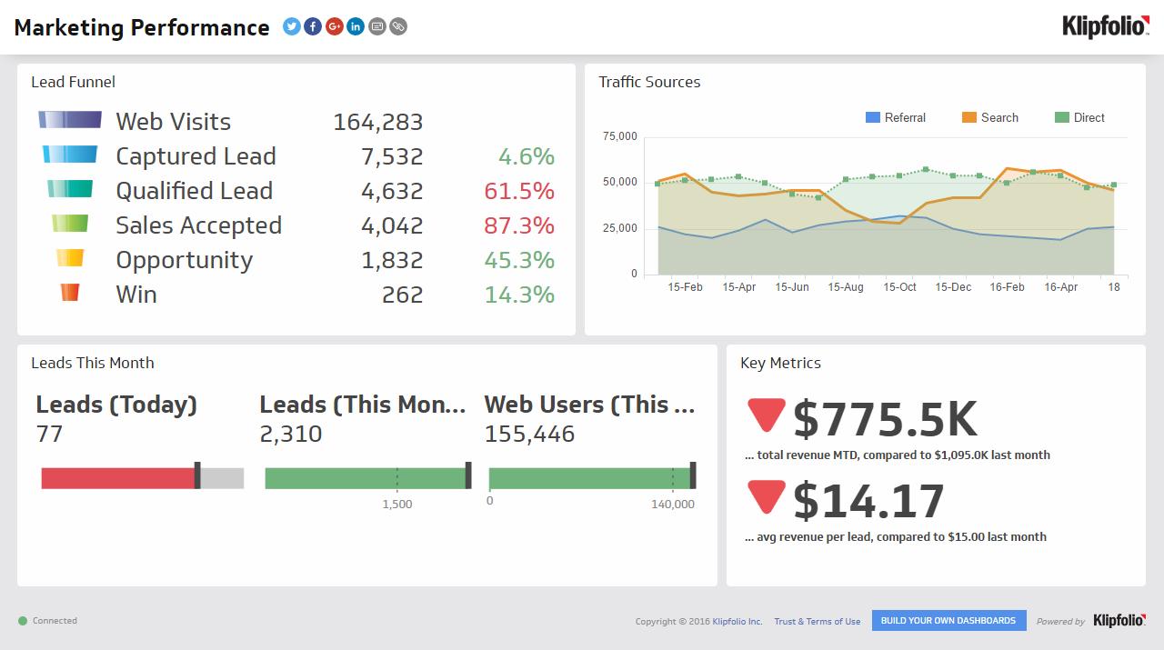 Marketing Performance Dashboard Screenshot
