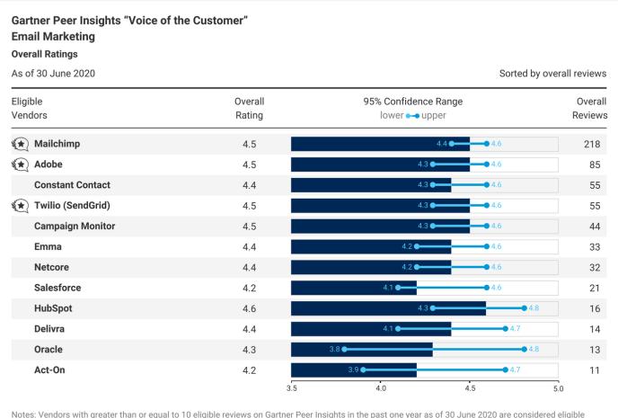 "Gartner's ""Voice of the Customer"" report"