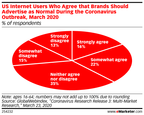 US Internet Users Who Agree that Brands Should Advertise as Normal During the Coronavirus Outbreak, March 2020 (% of respondents)