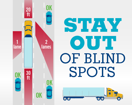 stay out of blind spots infographic