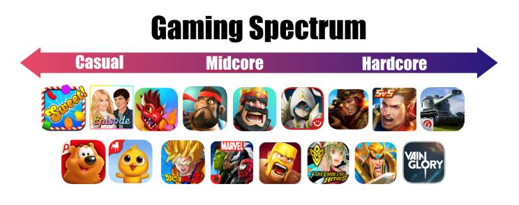 Tipos de jugadores
