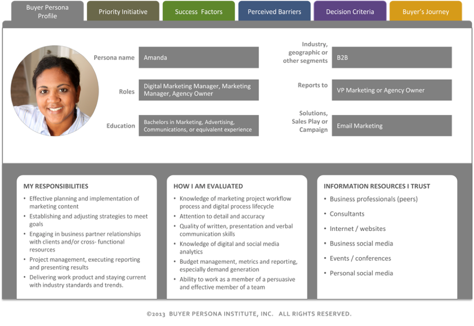 example of a customer persona for content marketing