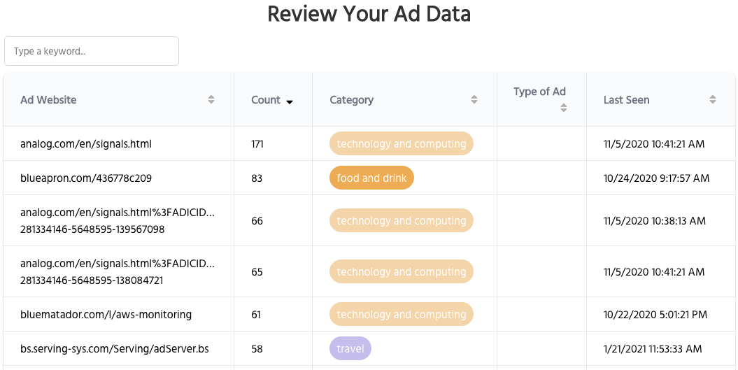 Screenshot of the Adalytics browser extension dashboard, showing how it can help consumers see what ads were served to them.