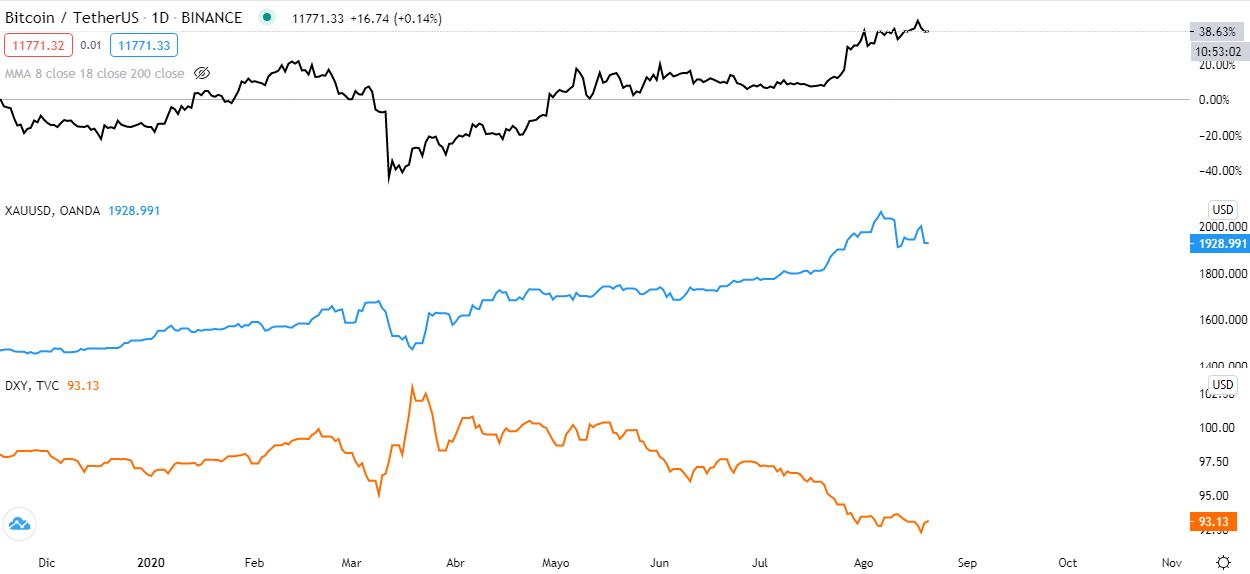 Gráficos de precios del Bitcoin vs Dólar (color negro), Oro vs Dólar (color azul) e índice del Dólar (color naranja)  Fuente: TradingView.