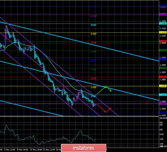 "Overview of GBP/USD on May 30. The forecast for the ""Regression Channels"". Jean-Claude Juncker: there will be no new negotiations"