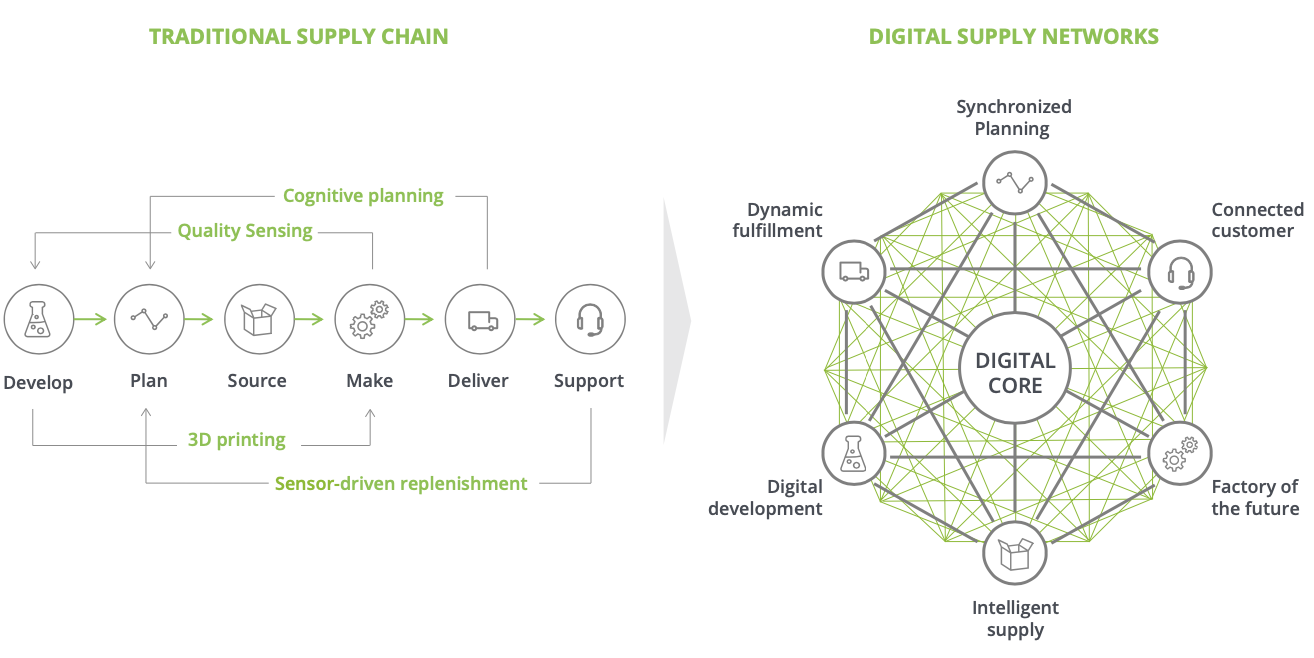 Traditional supply chain is transforming