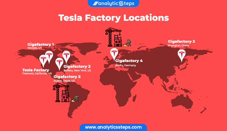 The map shows Tesla's key factory locations- the Tesla Factory in Fremont, California, Gigafactory 1 in Nevada, Gigafactory 2 in Buffalo, New York, and Gigafactory 3 in Shanghai. Two are not yet operational- Gigafactory 4 in Berlin, and Gigafactory 5 in Austin, Texas.