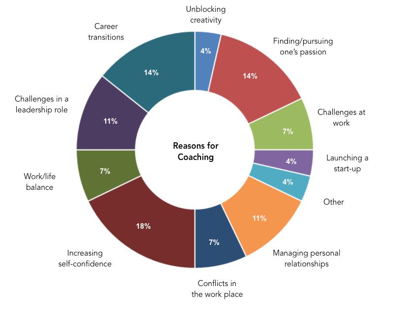 Reasons for Coaching