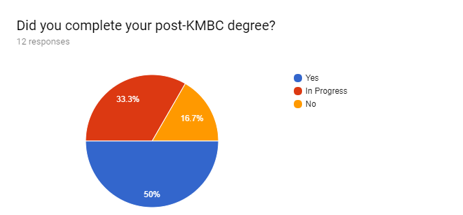 Forms response chart. Question title: Did you complete your post-KMBC degree?. Number of responses: 12 responses.