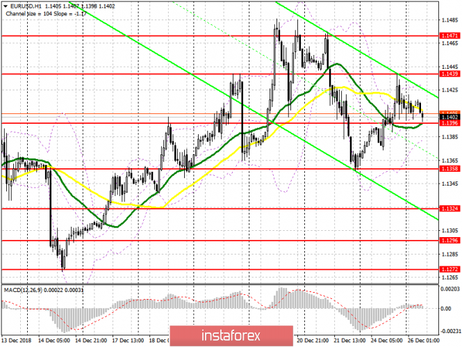 EUR / USD: plan for the European session on December 26. Euro buyers do not have enough strength