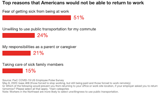 Top Reasons that Americans would not be able to Return to Work after Coronavirus