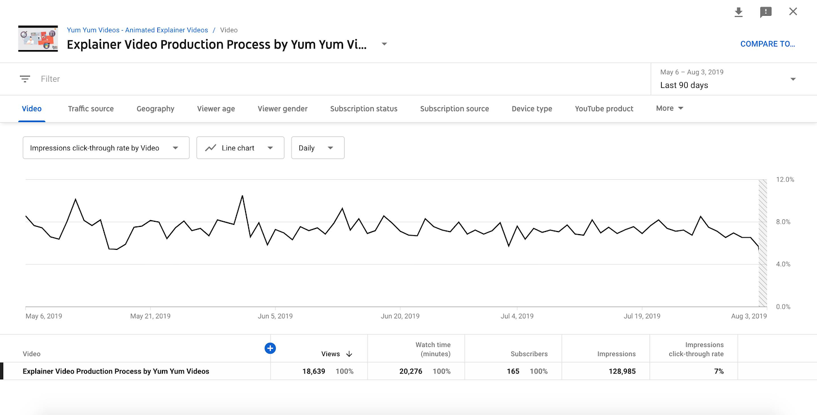 YouTube Impressions Click-Through Rate Panel