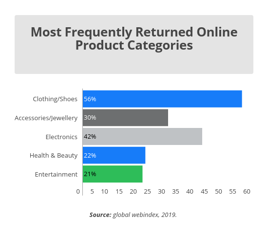 most returned online product categories