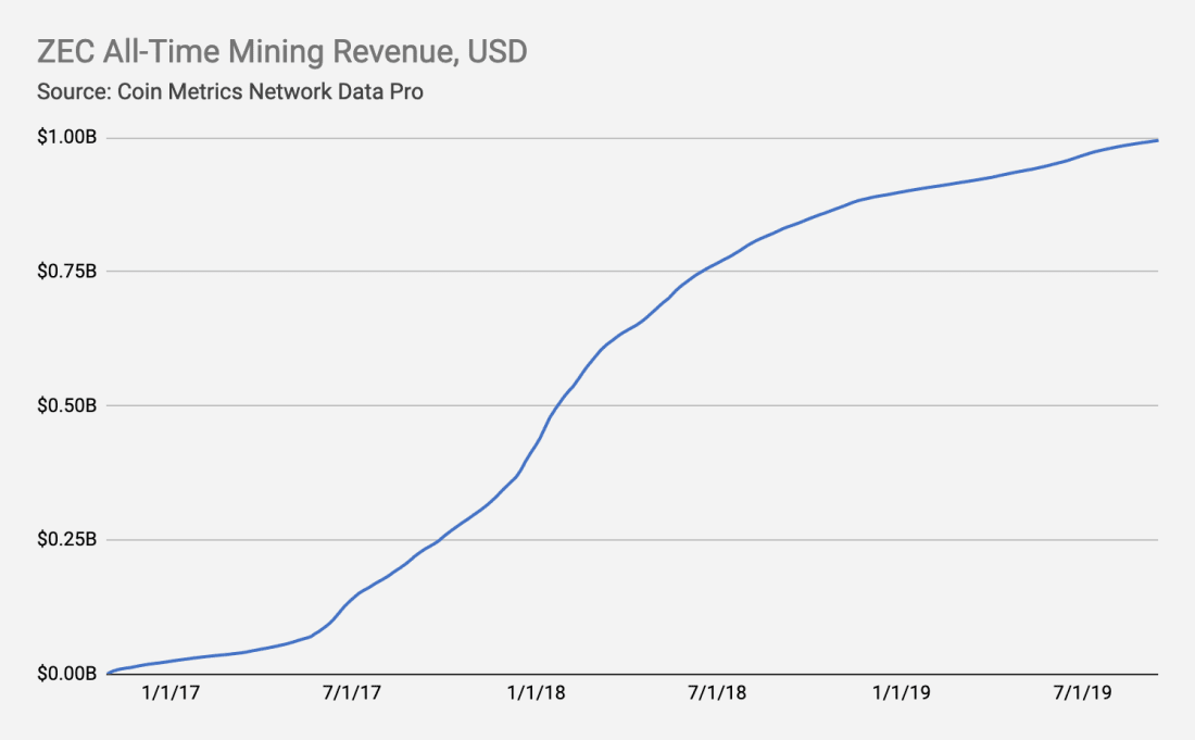 Cumulative revenue earned by Zcash miners.