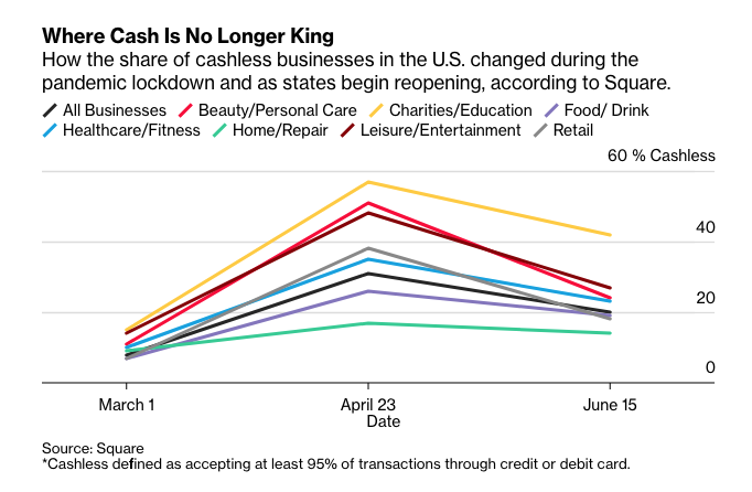 Where Cash Is No Longer King - Square