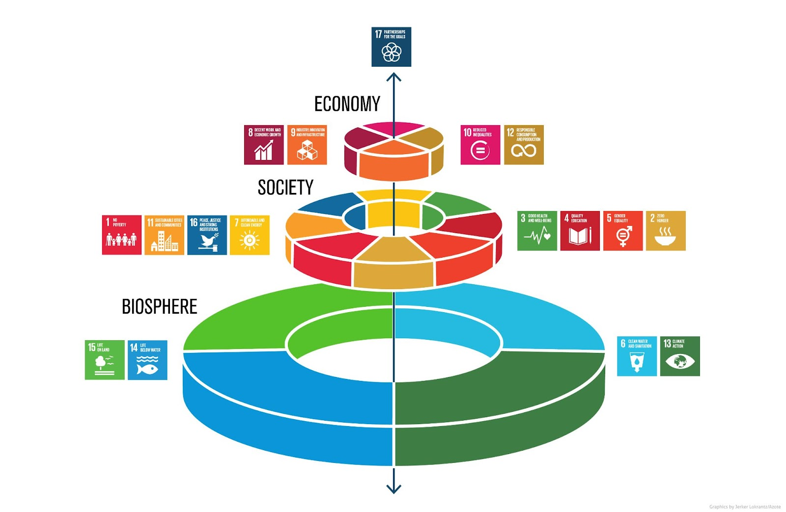 SDGsウェディングケーキモデル パートナーシップ