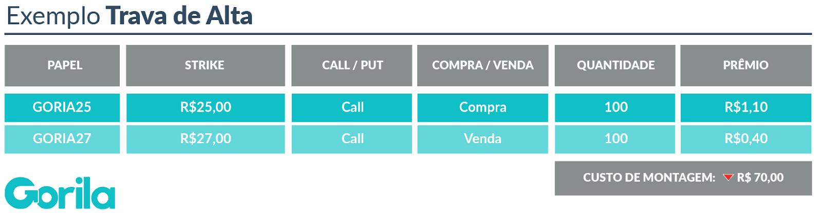 Mercado de Opções: Exemplo Trava de Alta