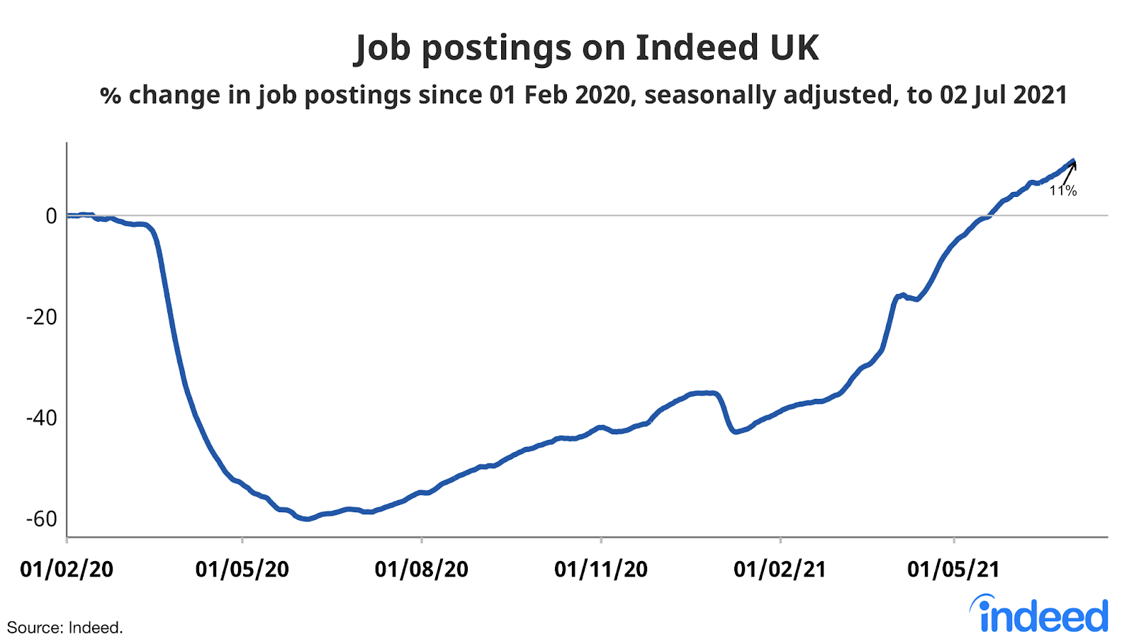 """line graph titled """"Job postings on Indeed UK"""""""