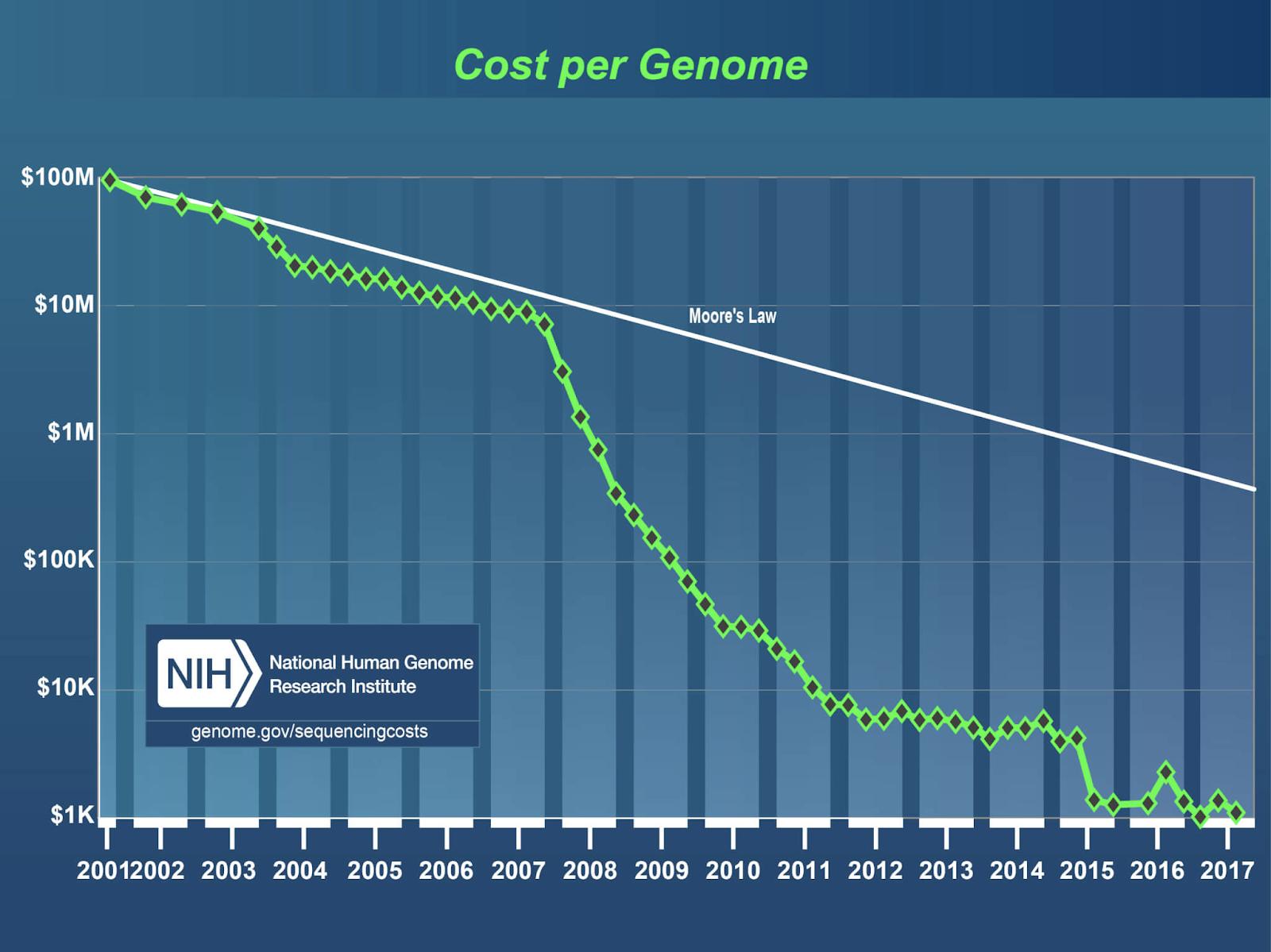 Genetic testing, Gene