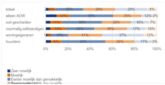 33% van de ouderen geeft aan moeilijk rond te komen van hun pensioen