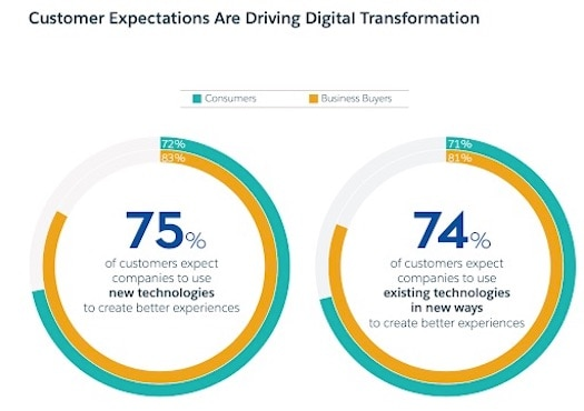 Customer expectations are driving digital transformation
