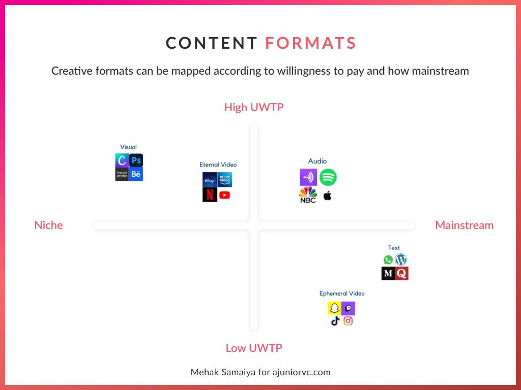 Creator formats