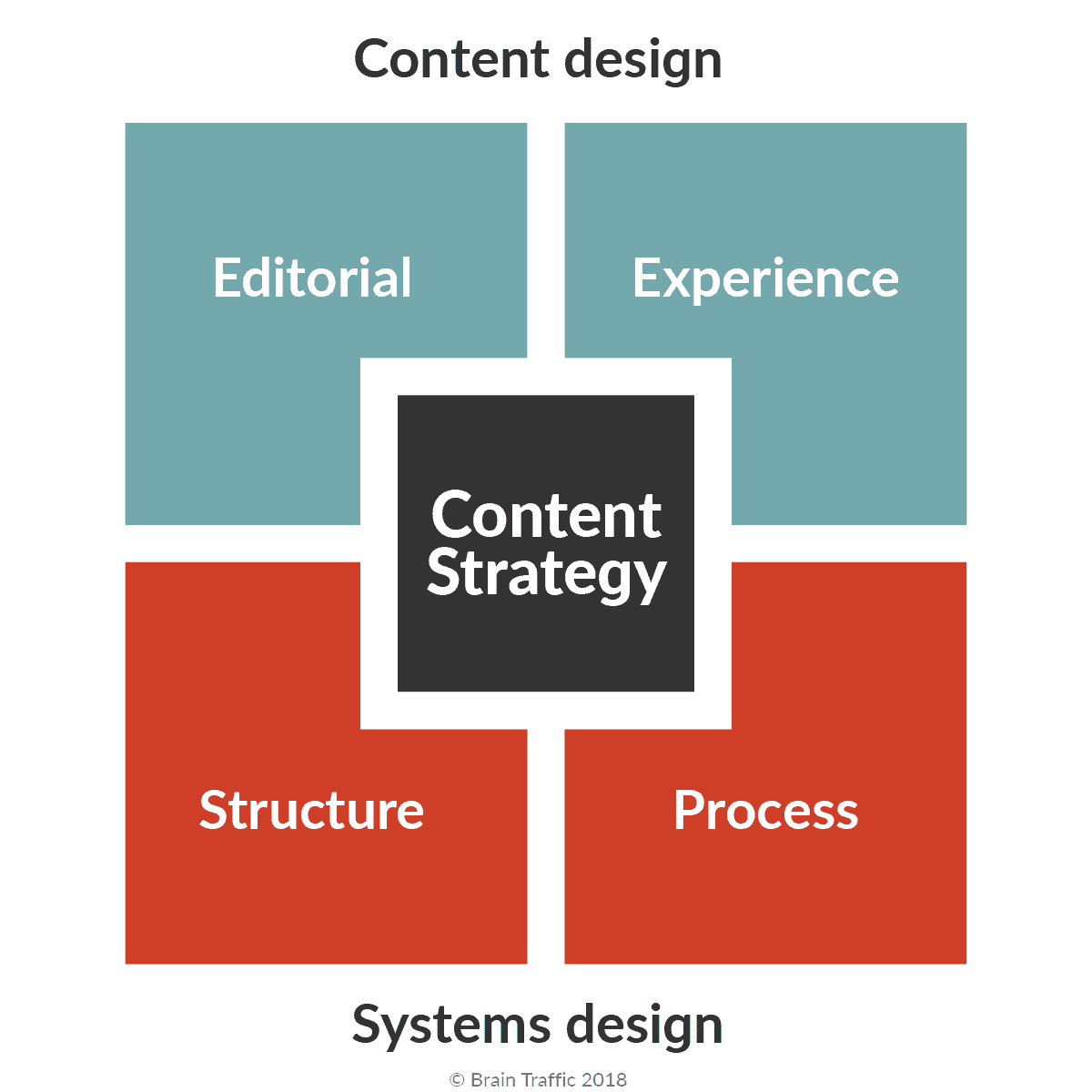 The Content Strategy Quad